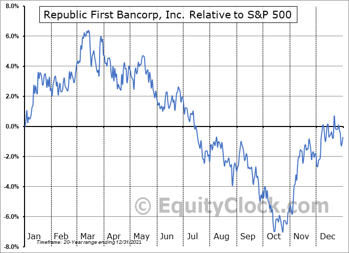 FRBK Relative to the S&P 500