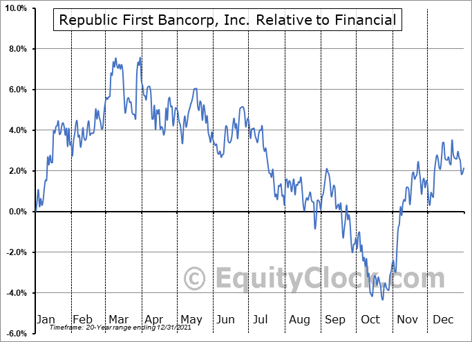 FRBK Relative to the Sector