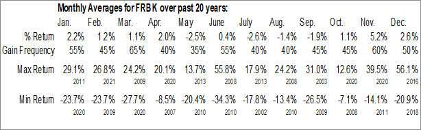 Monthly Seasonal Republic First Bancorp, Inc. (NASD:FRBK)
