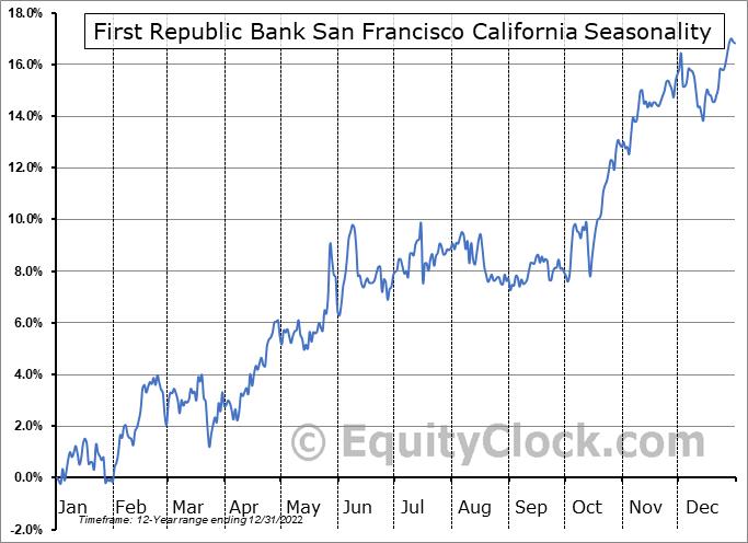 FIRST REPUBLIC BANK Seasonal Chart
