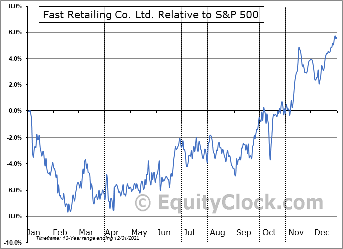 FRCOY Relative to the S&P 500