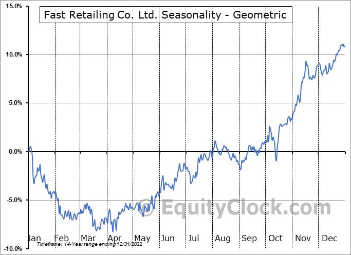Fast Retailing Co. Ltd. (OTCMKT:FRCOY) Seasonality