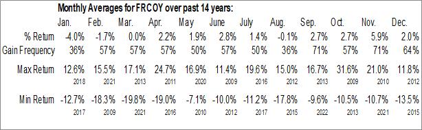 Monthly Seasonal Fast Retailing Co. Ltd. (OTCMKT:FRCOY)