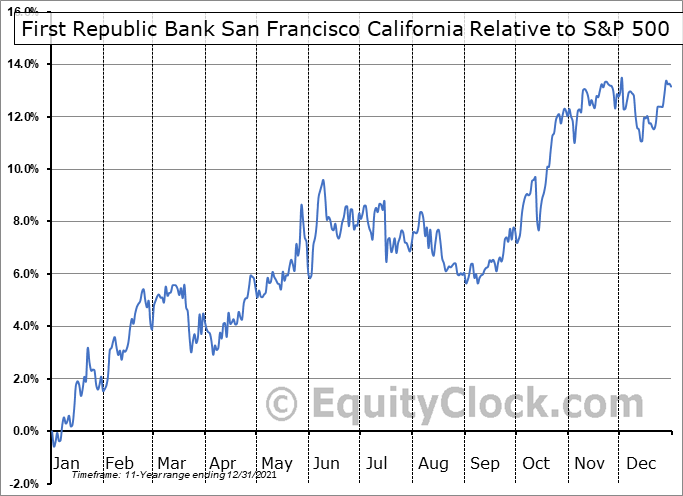 FRC Relative to the S&P 500