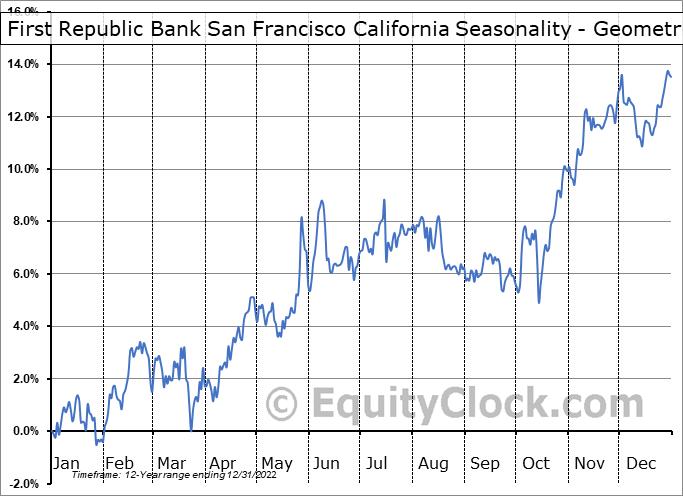 First Republic Bank San Francisco California (NYSE:FRC) Seasonality
