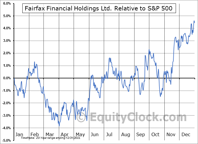 FRFHF Relative to the S&P 500