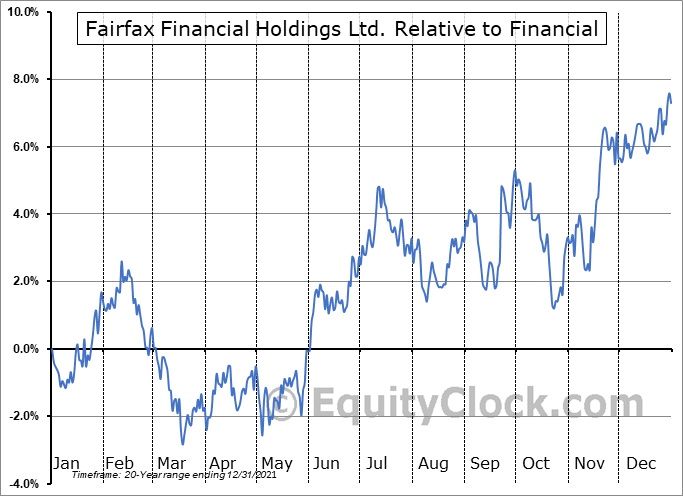 FRFHF Relative to the Sector