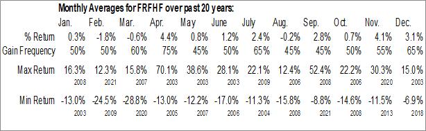Monthly Seasonal Fairfax Financial Holdings Ltd. (OTCMKT:FRFHF)