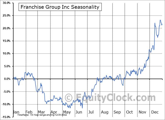 Franchise Group, Inc. Seasonal Chart
