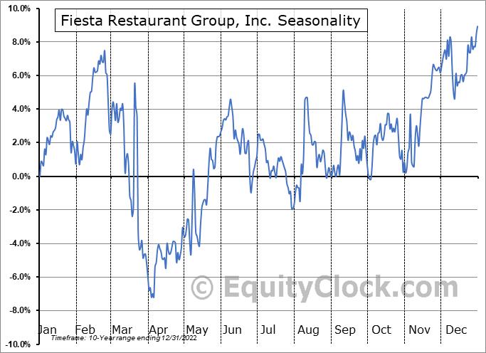 Fiesta Restaurant Group, Inc. (NASD:FRGI) Seasonality