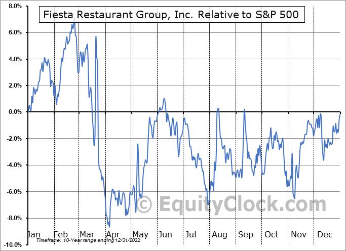 FRGI Relative to the S&P 500