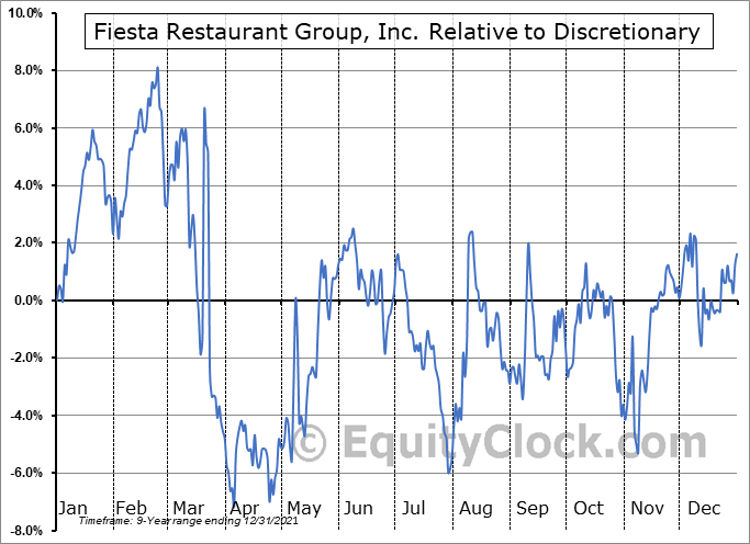 FRGI Relative to the Sector