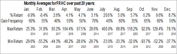 Monthly Seasonal Freedom Holding Corp. (NASD:FRHC)