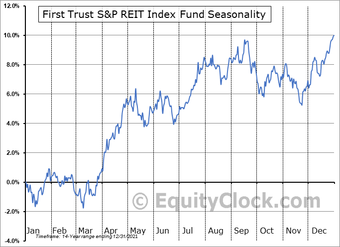 First Trust S&P REIT Index Fund (NYSE:FRI) Seasonal Chart
