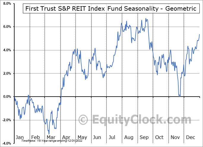 First Trust S&P REIT Index Fund (NYSE:FRI) Seasonality