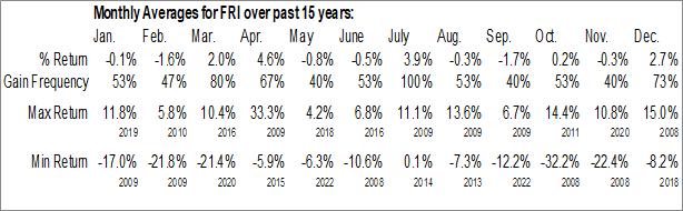 Monthly Seasonal First Trust S&P REIT Index Fund (NYSE:FRI)