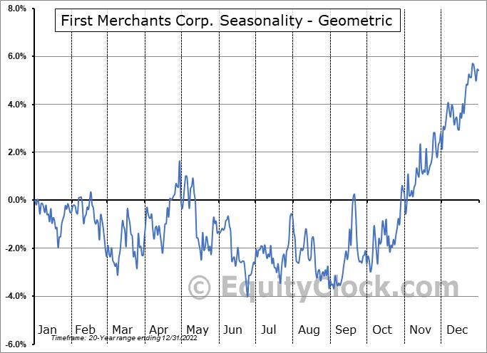 First Merchants Corp. (NASD:FRME) Seasonality