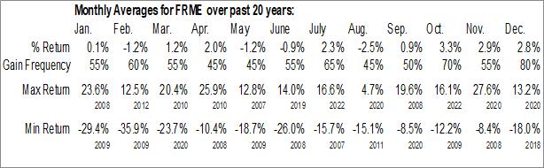 Monthly Seasonal First Merchants Corp. (NASD:FRME)