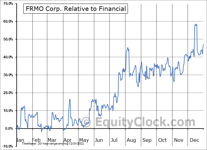 FRMO Relative to the Sector