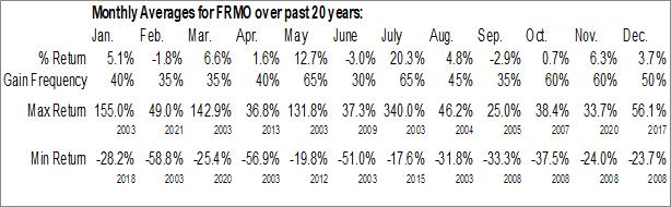 Monthly Seasonal FRMO Corp. (OTCMKT:FRMO)