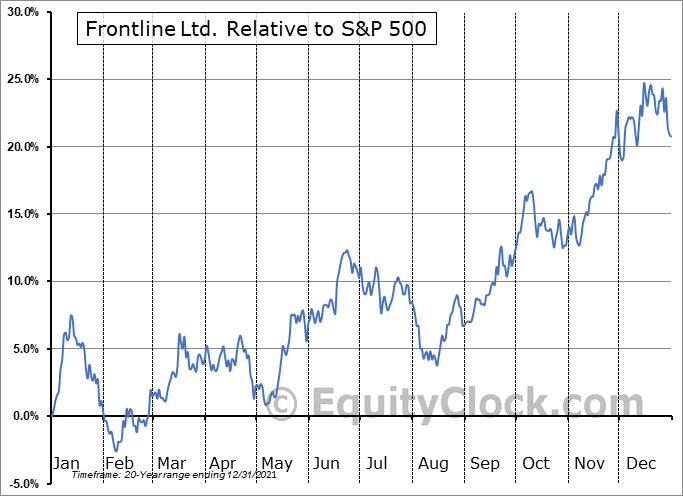FRO Relative to the S&P 500