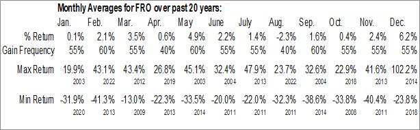 Monthly Seasonal Frontline Ltd. (NYSE:FRO)