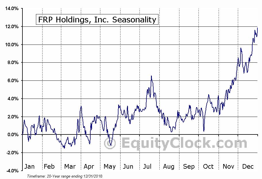 FRP Holdings, Inc. (NASD:FRPH) Seasonal Chart