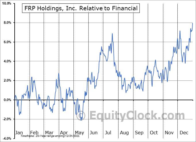 FRPH Relative to the Sector
