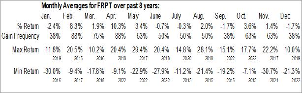 Monthly Seasonal Freshpet Inc. (NASD:FRPT)
