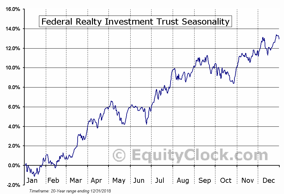 Federal Realty Investment Trust (NYSE:FRT) Seasonal Chart
