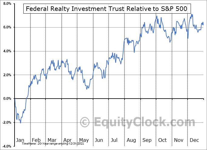 FRT Relative to the S&P 500