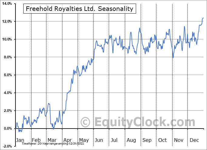 Freehold Royalties Ltd. (TSE:FRU.TO) Seasonal Chart