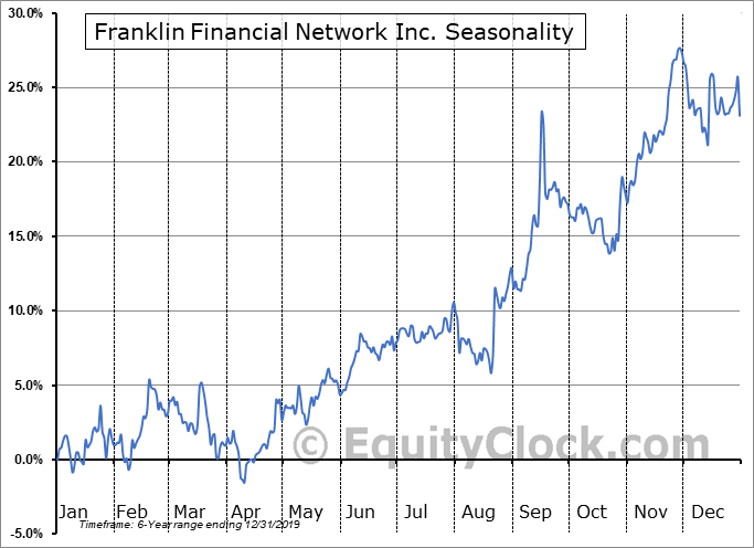 Franklin Financial Network Inc. (NYSE:FSB) Seasonal Chart