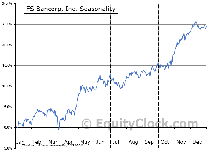 FS Bancorp, Inc. (NASD:FSBW) Seasonal Chart
