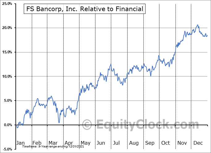 FSBW Relative to the Sector