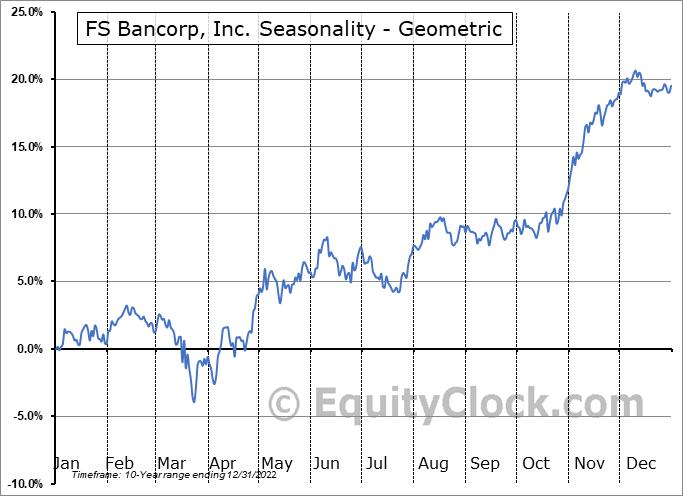 FS Bancorp, Inc. (NASD:FSBW) Seasonality