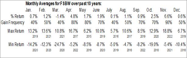 Monthly Seasonal FS Bancorp, Inc. (NASD:FSBW)