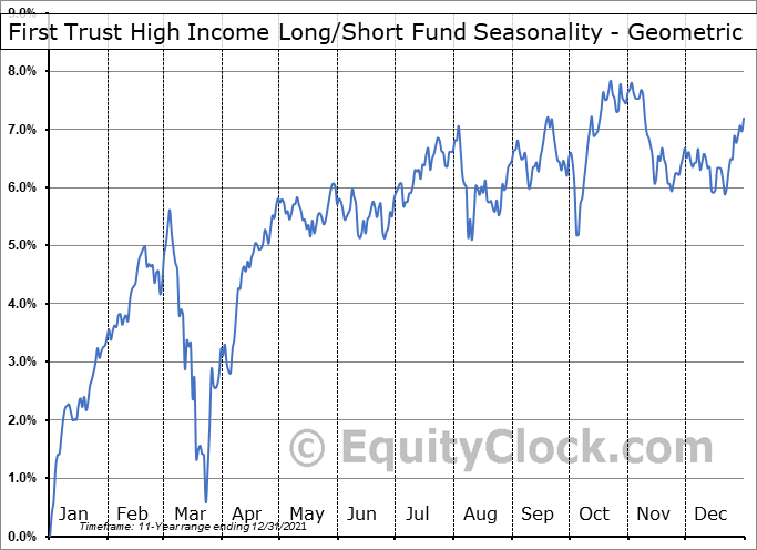 First Trust High Income Long/Short Fund (NYSE:FSD) Seasonality