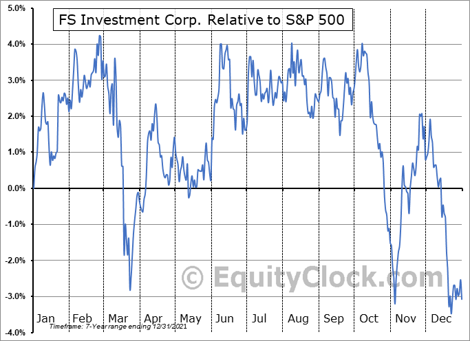 FSK Relative to the S&P 500