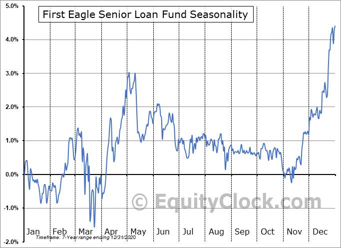 First Eagle Senior Loan Fund (NYSE:FSLF) Seasonality