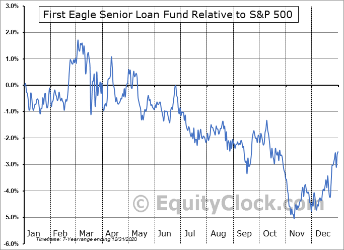 FSLF Relative to the S&P 500