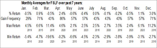 Monthly Seasonal First Eagle Senior Loan Fund (NYSE:FSLF)