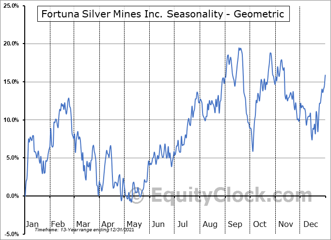 Fortuna Silver Mines Inc. (NYSE:FSM) Seasonality
