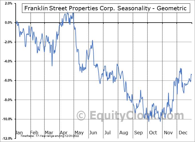 Franklin Street Properties Corp. (AMEX:FSP) Seasonality