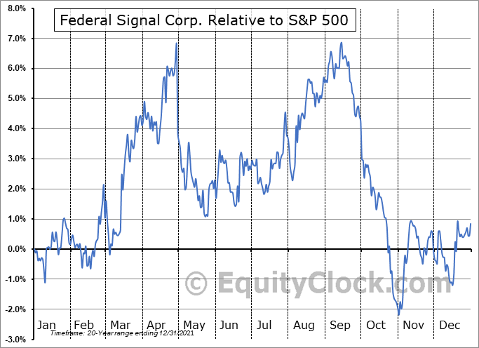 FSS Relative to the S&P 500