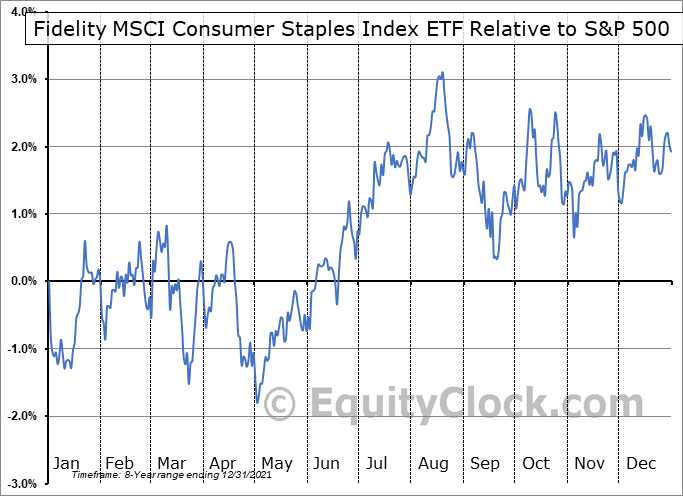 FSTA Relative to the S&P 500