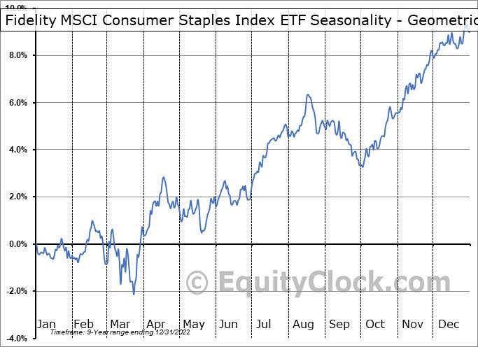 Fidelity MSCI Consumer Staples Index ETF (AMEX:FSTA) Seasonality