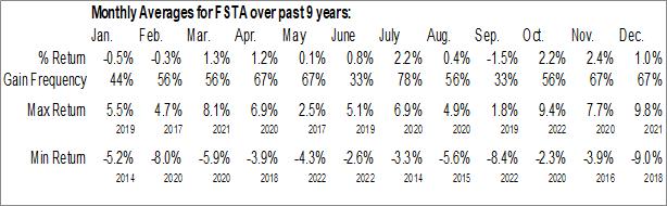 Monthly Seasonal Fidelity MSCI Consumer Staples Index ETF (AMEX:FSTA)