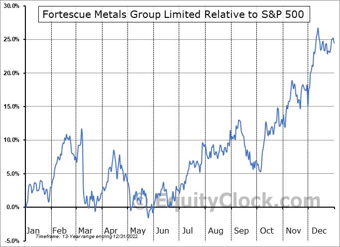 FSUGY Relative to the S&P 500
