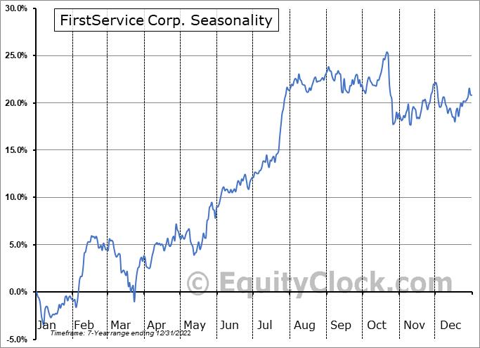FirstService Corp. (TSE:FSV.TO) Seasonality